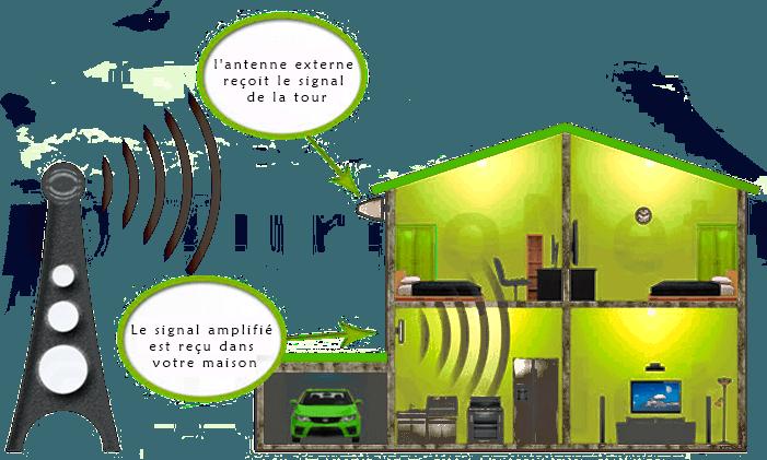 amplificateur signal gsm