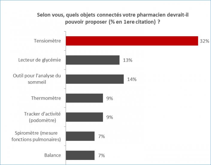 Résultat-du-sondage-IFOP-pour-PHR-«-Le-regard-des-Français-sur-l'e-pharmacie-et-les-objets-connectés-santé-»-janvier-2015-705x550